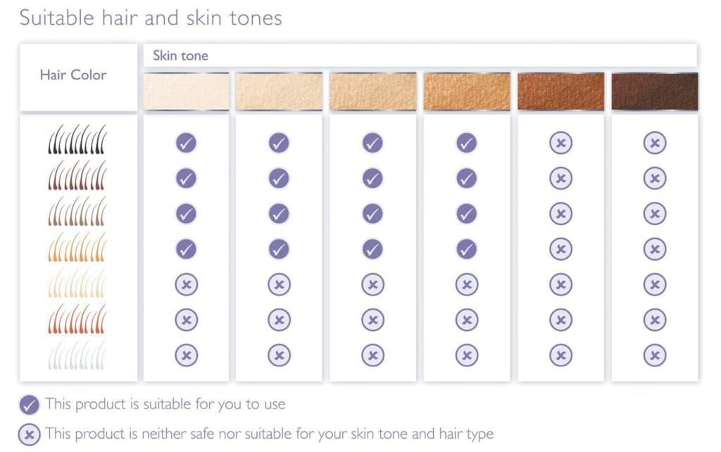 skin color chart for philips lumea comfort ipl